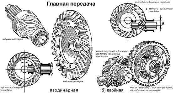Odinarnaya-i-dvoynaya-glavnaya-peredacha-Ispr-e1487189109810.jpg